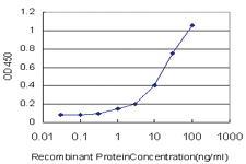 Anti-TNFSF18 Mouse Monoclonal Antibody