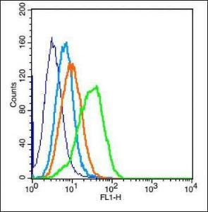 Flow cytometric analysis of H9C2 cell using ErbB 4 antibody.